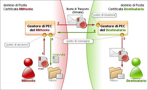 La posta elettronica certificata, PEC, diventa obbligatoria, attivala SUBITO con Evoluzioni